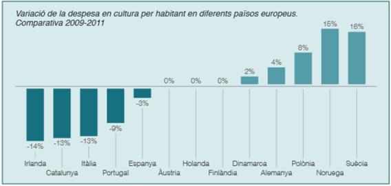 Comparativa 2009/2011 despesa cultural per habitant (font: informe Estat de la Cultura i les Arts 2014 CONCA)
