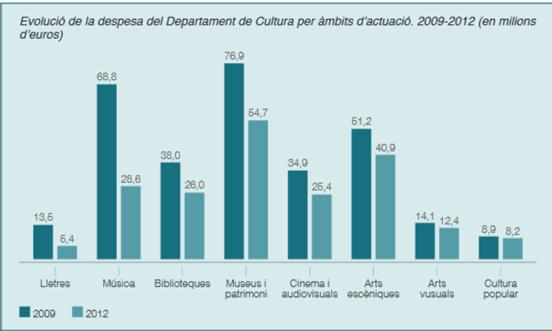 Comparativa 2009/2012 despesa cultural per sectors (font: informe Estat de la Cultura i les Arts 2014 CONCA)